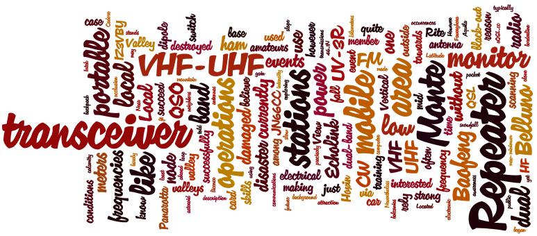 Word Cloud IZ3ZVO website, updated 2014-05-16